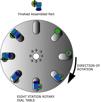 rotary assembly machine